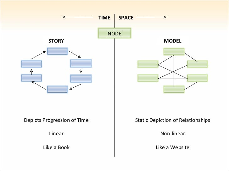 Static Depiction of Relationships Non-linear Like a Website Depicts Progression of Time Linear Like a Book TIME SPACE STOR...