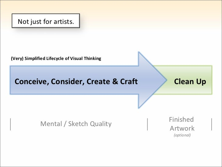(Very) Simplified Lifecycle of Visual Thinking Conceive, Consider, Create & Craft Clean Up Mental / Sketch Quality Finishe...