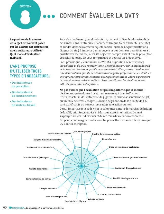 Qualité des projets Qualité de la communication Rémunération Prise en compte des problèmes Reconnaissance qualité du trava...