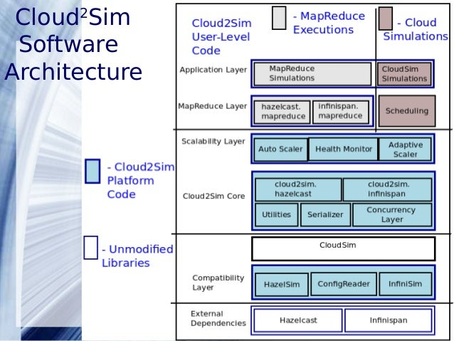 An adaptive distributed simulator for cloud andmap reduce algorithms powerpoint templates 14 cloud2sim software architecture toneelgroepblik Gallery