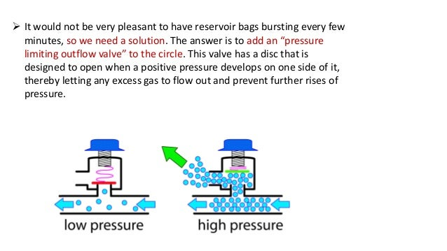 The expiratory gases fill the reservoir bag till it is fully distended. Once the bag is fully distended, the expired gase...