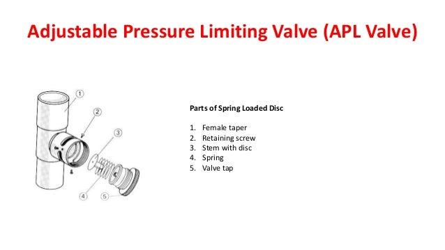 Adjustable Pressure Limiting Valve (APL Valve) Parts of Spring Loaded Disc 1. Female taper 2. Retaining screw 3. Stem with...