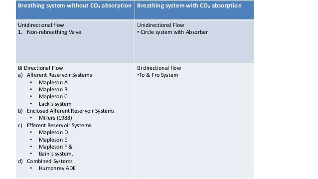 Breathing system without CO₂ absorption Breathing system with CO₂ absorption Unidirectional flow 1. Non-rebreathing Valve....