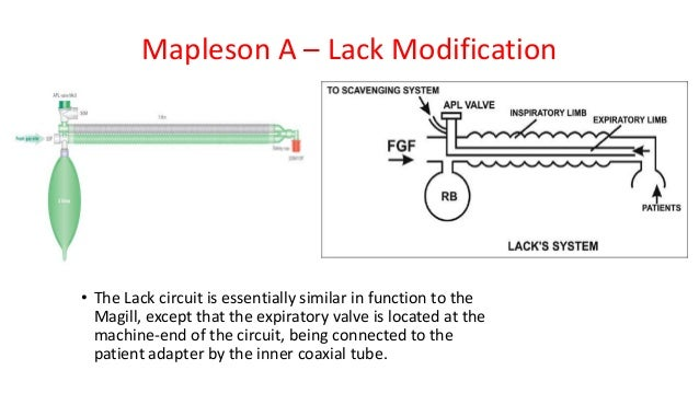 Mapleson A – Lack Modification • The Lack circuit is essentially similar in function to the Magill, except that the expira...