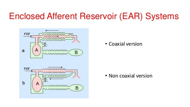 Enclosed Afferent Reservoir (EAR) Systems • Coaxial version • Non coaxial version