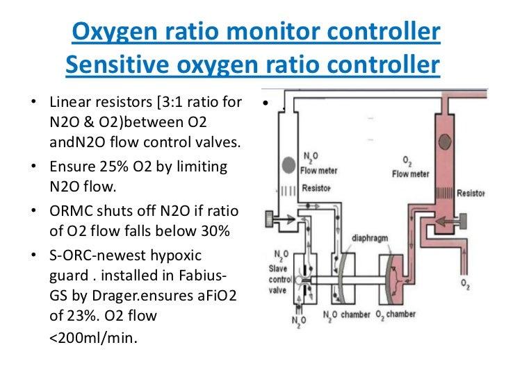 Oxygen ratio monitor controllerSensitive oxygen ratio controller<br />Linear resistors [3:1 ratio for N2O & O2)between O2 ...