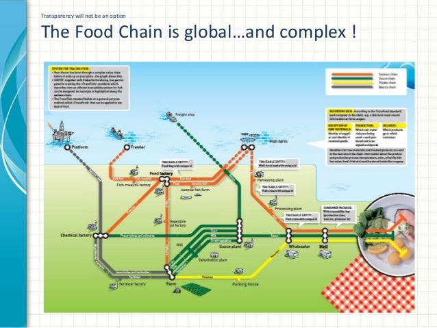 Consumer Goods Forum GFSI briefing on food chain transparency Slide 3