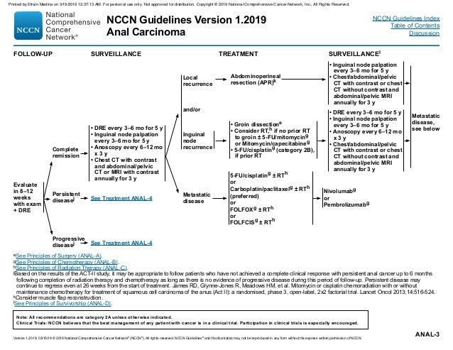 Cancer De La Region Anal 2019