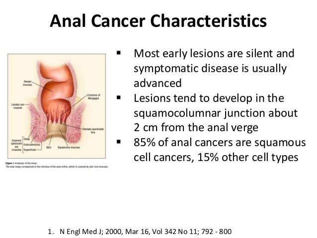 Anal cancer symptoms itching