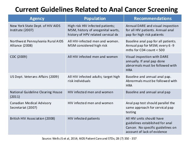Hpv and anal cancer