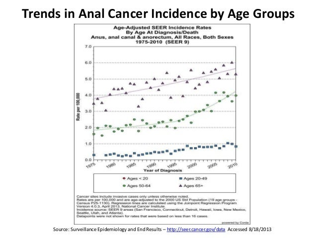 Opinion you anal cancer screening