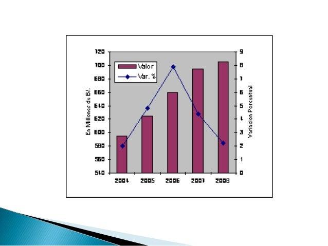    Industrias Manufactureras:El valor agregado manufacturero durante  el periodo observó una tasa positiva de  3.8%, dest...