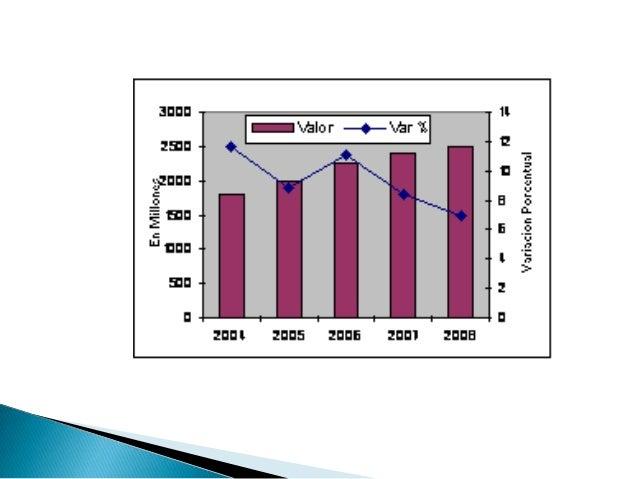    Presentó un incremento de 2.7%, como resultado    del aumento en las matrículas en centros de    enseñanza superior un...
