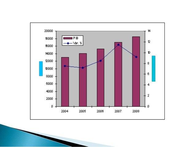    En el sector interno prosiguieron con buen    crecimiento la construcción, actividades de    intermediación financiera...