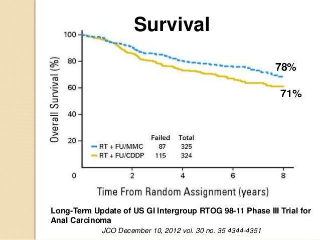 Prognosis for stage 111b anal cancer