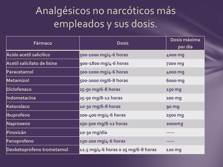 Lista de medicamentos mas comunes