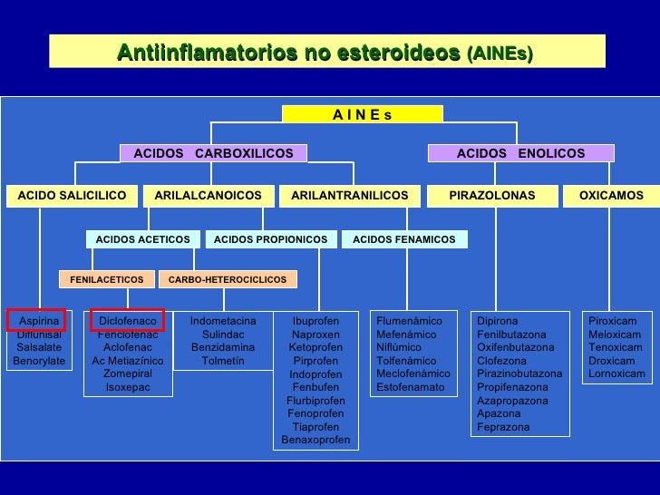 antiinflamatorios no esteroides que es