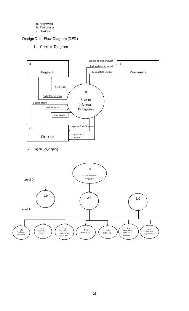 Analisa dan perancangan sistem informasi identifikasi tujuan informasi 23 ccuart Images