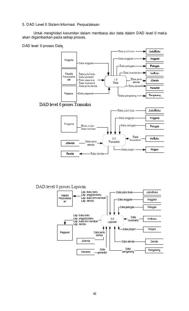 Analisa dan perancangan sistem informasi baganberjenjang 42 ccuart Images