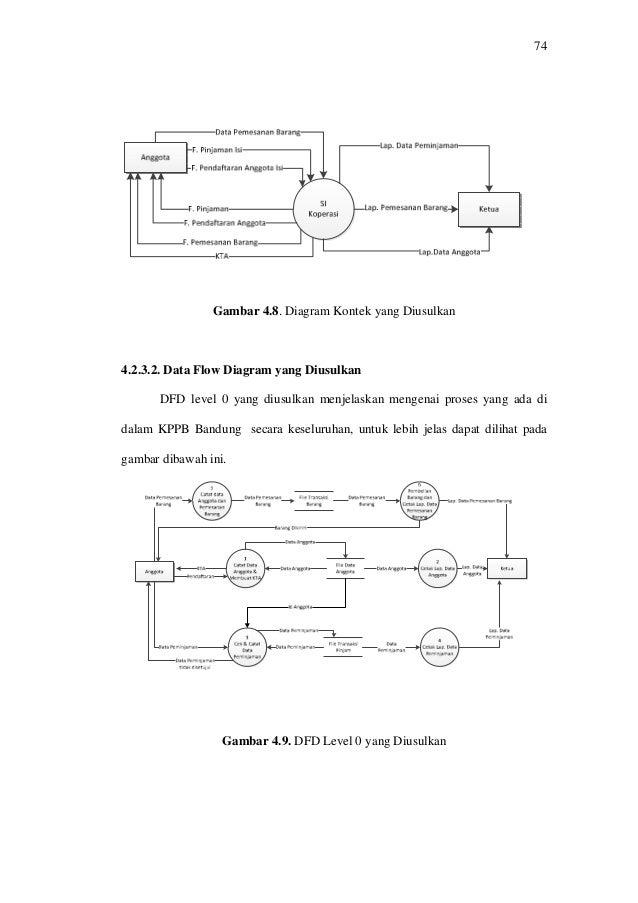 Analisa masukan dan keluaran 2 dibawah ini adalah diagram konteks yang diusulkan secara garis besar dan dapat lihat sebagai berikut 14 ccuart Images