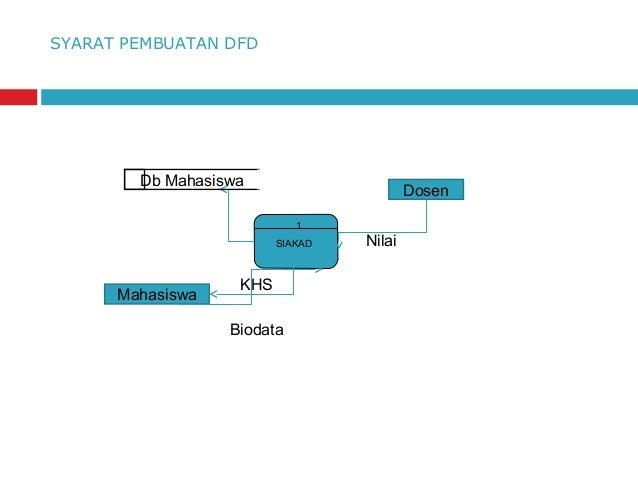 Pendekatan perancangan terstruktur data flow diagram external entities input output mahasiswa biodata khs dosen nilai 16 ccuart Choice Image