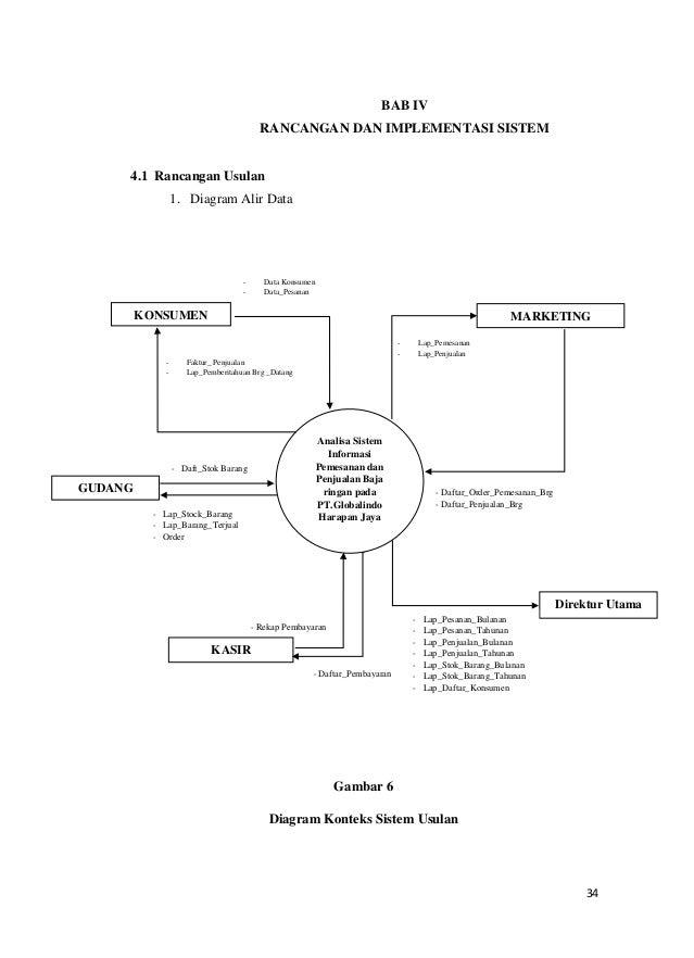 Contoh pkn analisa sistem informasi pemesanan dan penjualan barang ccuart Image collections
