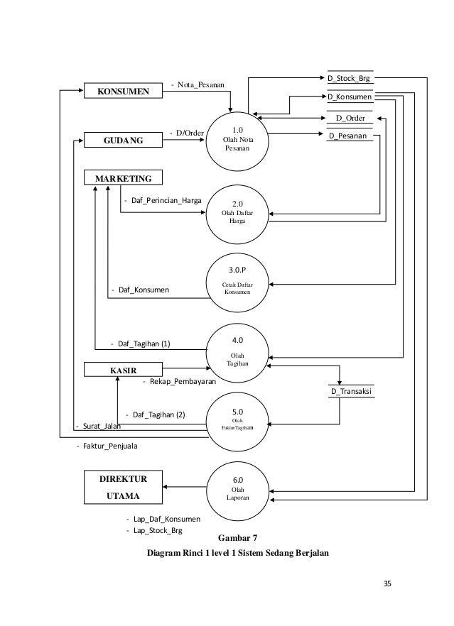 Contoh pkn analisa sistem informasi pemesanan dan penjualan barang ccuart Choice Image