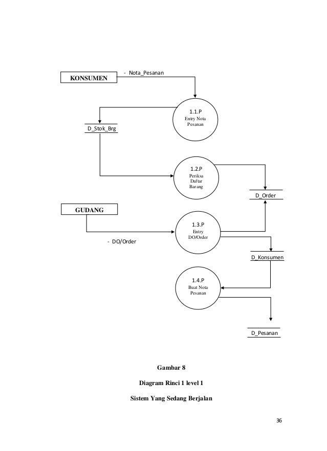 Contoh pkn analisa sistem informasi pemesanan dan penjualan barang ccuart Images