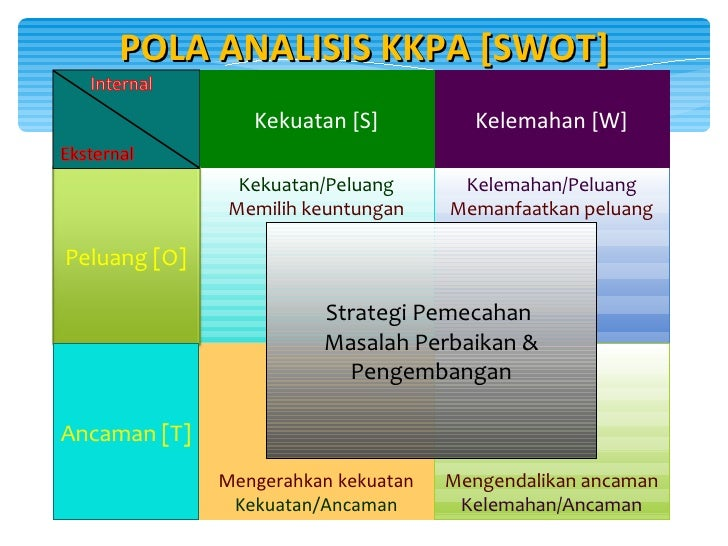 Analisa swot analisis swot 9 ccuart Gallery