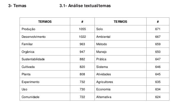 3- Temas 3.1- Análise textual/temas TERMOS # TERMOS # Produção 1055 Solo 671 Desenvolvimento 1022 Ambiental 667 Familiar 9...