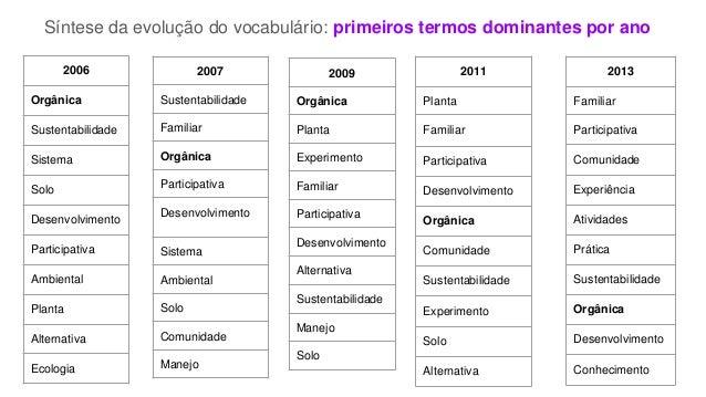 Síntese da evolução do vocabulário: primeiros termos dominantes por ano 2006 Orgânica Sustentabilidade Sistema Solo Desenv...