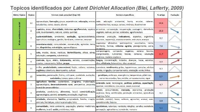 Topicos identificados por Latent Dirichlet Allocation (Blei, Lafferty, 2009)