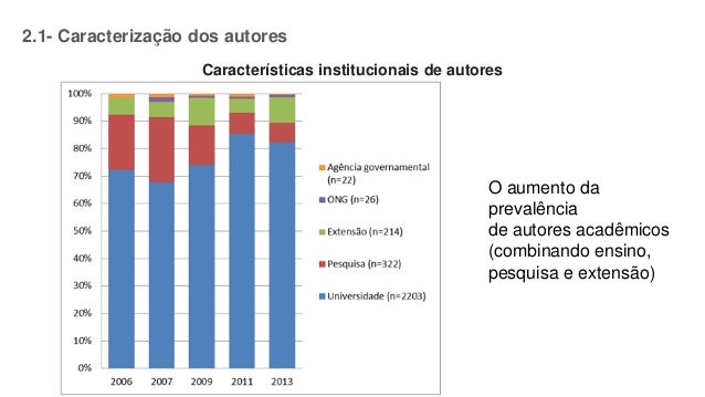 Características institucionais de autores O aumento da prevalência de autores acadêmicos (combinando ensino, pesquisa e ex...