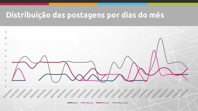 Distribuição das postagens por dias do mês 0 1 2 3 4 5 6 7 8 9 C&A Marisa Renner Riachuelo