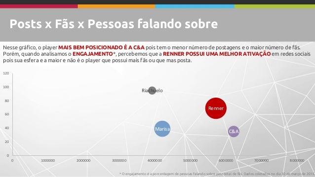 Posts x Fãs x Pessoas falando sobre Marisa Renner Riachuelo C&A 0 20 40 60 80 100 120 0 1000000 2000000 3000000 4000000 50...
