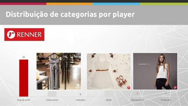 Distribuição de categorias por player 33 5 0 29 1 1 Guia de estilo Institucional Interação Moda Motivacional Promoção