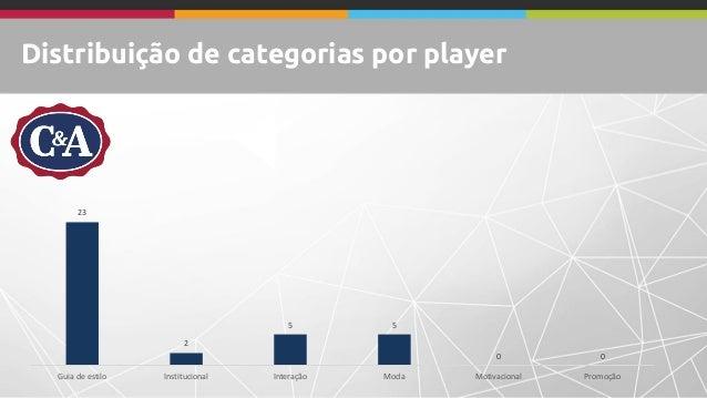 Distribuição de categorias por player 23 2 5 5 0 0 Guia de estilo Institucional Interação Moda Motivacional Promoção