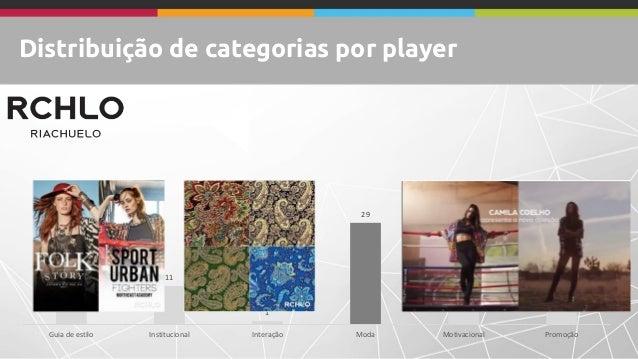 Distribuição de categorias por player 34 11 1 29 8 12 Guia de estilo Institucional Interação Moda Motivacional Promoção