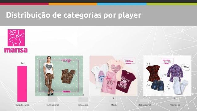 Distribuição de categorias por player 24 8 3 1 2 1 Guia de estilo Institucional Interação Moda Motivacional Promoção