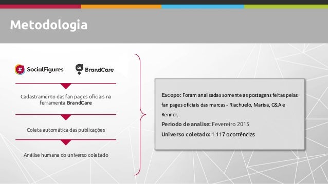 Metodologia Cadastramento das fan pages oficiais na ferramenta BrandCare Coleta automática das publicações Análise humana ...