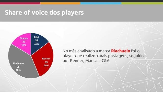 Share of voice dos players No mês analisado a marca Riachuelo foi o player que realizou mais postagens, seguido por Renner...