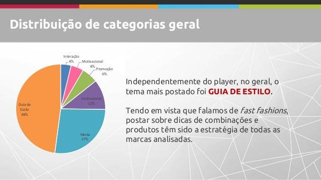Distribuição de categorias geral Interação 4% Motivacional 4% Promoção 6% Institucional 11% Moda 27% Guia de Estilo 48% In...