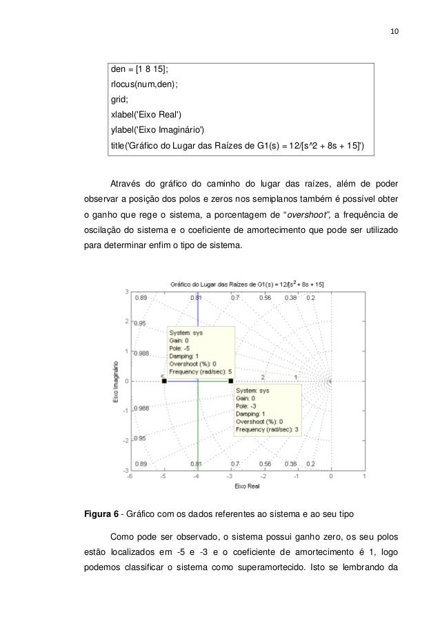 10 den = [1 8 15]; rlocus(num,den); grid; xlabel('Eixo Real') ylabel('Eixo Imaginário') title('Gráfico do Lugar das Raízes...
