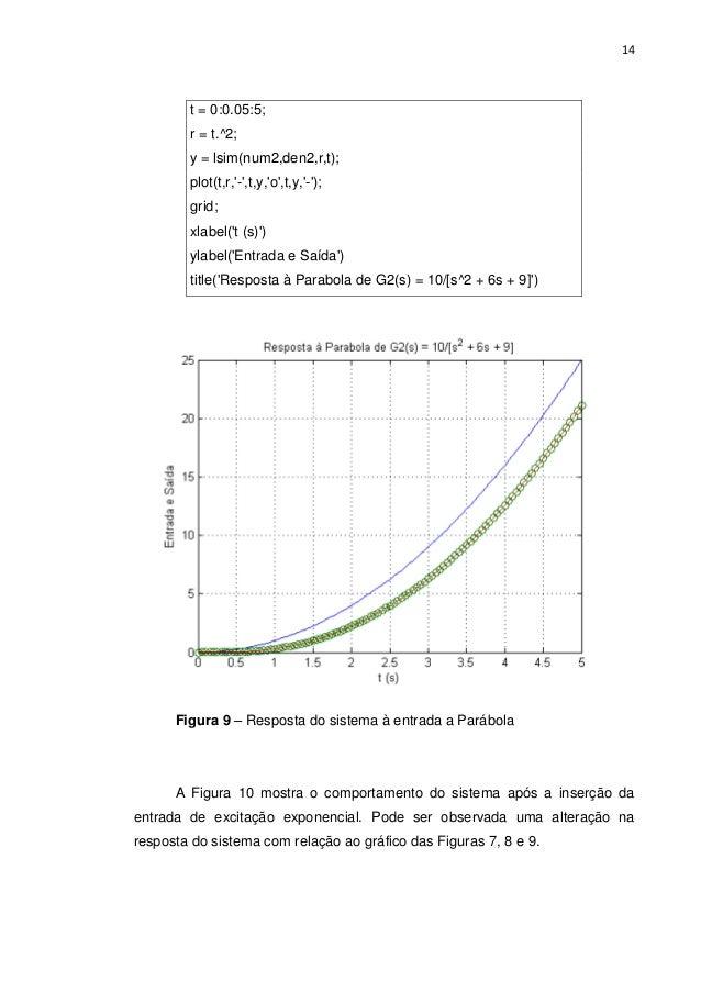 14 t = 0:0.05:5; r = t.^2; y = lsim(num2,den2,r,t); plot(t,r,'-',t,y,'o',t,y,'-'); grid; xlabel('t (s)') ylabel('Entrada e...