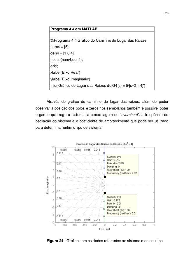 29 Programa 4.4 em MATLAB %Programa 4.4 Gráfico do Caminho do Lugar das Raízes num4 = [5]; den4 = [1 0 4]; rlocus(num4,den...