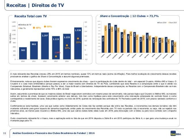 f90ab4639d Análise dos clubes brasileiros 2016 - Itaú BBA