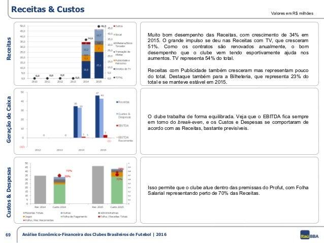 4510d3fcfc 68 Análise Econômico-Financeira dos Clubes Brasileiros de Futebol