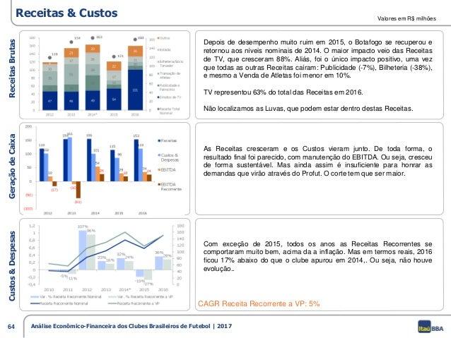 b5cc1b4a5a 63 Análise Econômico-Financeira dos Clubes Brasileiros de Futebol