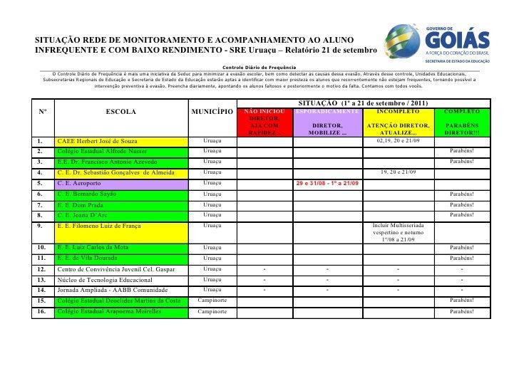 SITUAÇÃO REDE DE MONITORAMENTO E ACOMPANHAMENTO AO ALUNOINFREQUENTE E COM BAIXO RENDIMENTO - SRE Uruaçu – Relatório 21 de ...