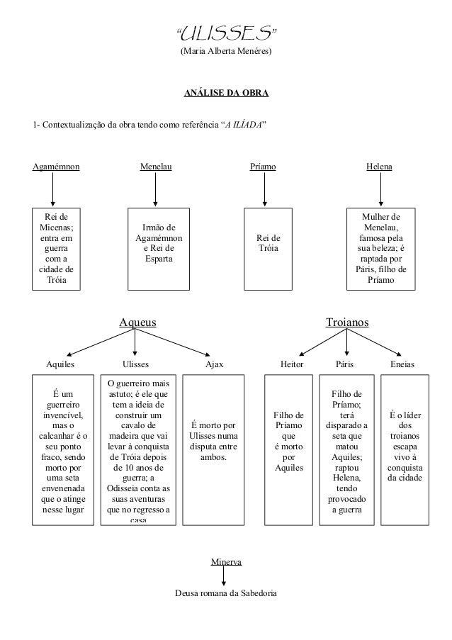 """""""ULISSES"""" (Maria Alberta Menéres) ANÁLISE DA OBRA 1- Contextualização da obra tendo como referência """"A ILÍADA"""" Agamémnon M..."""